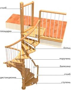 Устройство винтовых лестниц